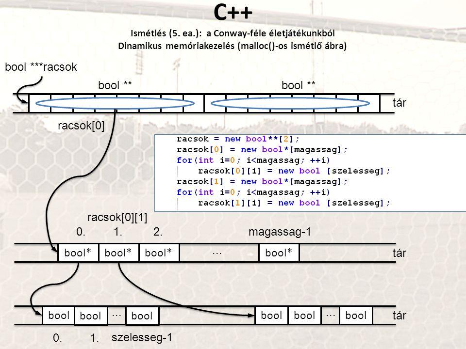 C++ Ismétlés (5. ea.): a Conway-féle életjátékunkból Dinamikus memóriakezelés (malloc()-os ismétlő ábra)