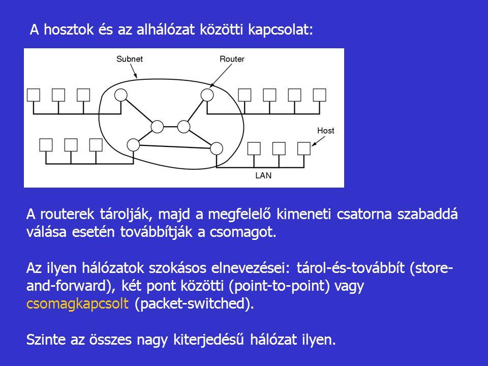 A hosztok és az alhálózat közötti kapcsolat: