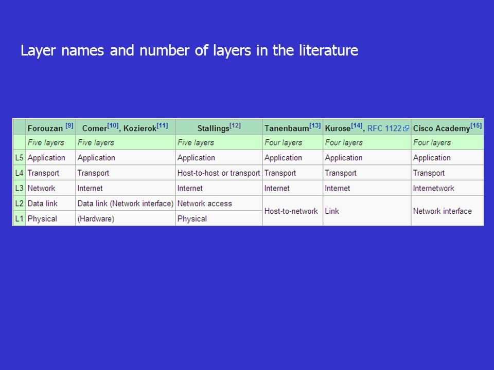 Layer names and number of layers in the literature