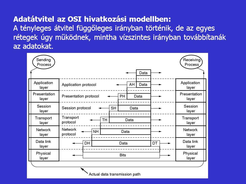 Adatátvitel az OSI hivatkozási modellben: