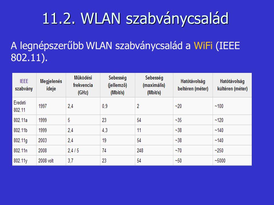 11.2. WLAN szabványcsalád A legnépszerűbb WLAN szabványcsalád a WiFi (IEEE 802.11).