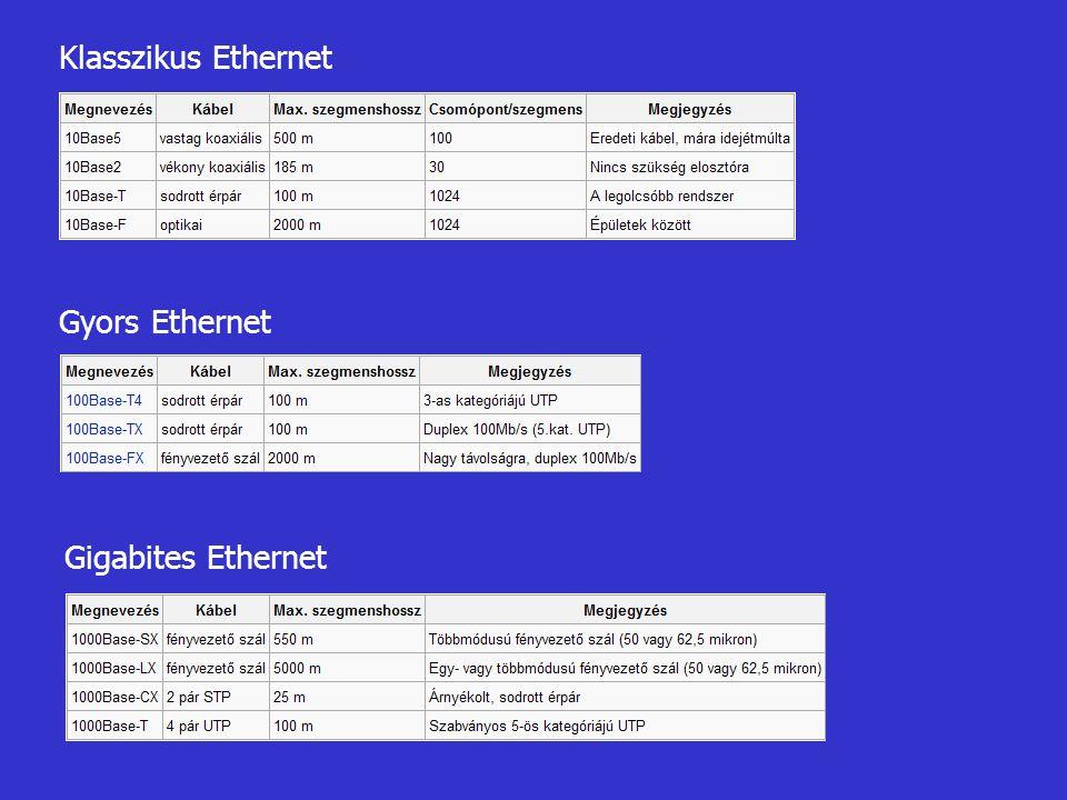 Klasszikus Ethernet Gyors Ethernet Gigabites Ethernet