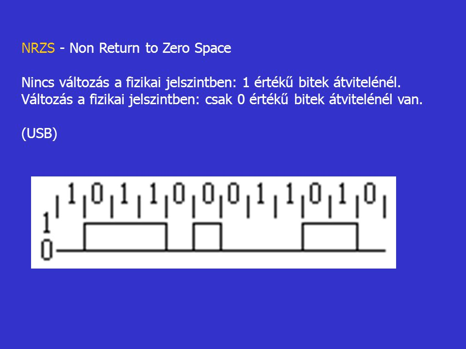 NRZS - Non Return to Zero Space