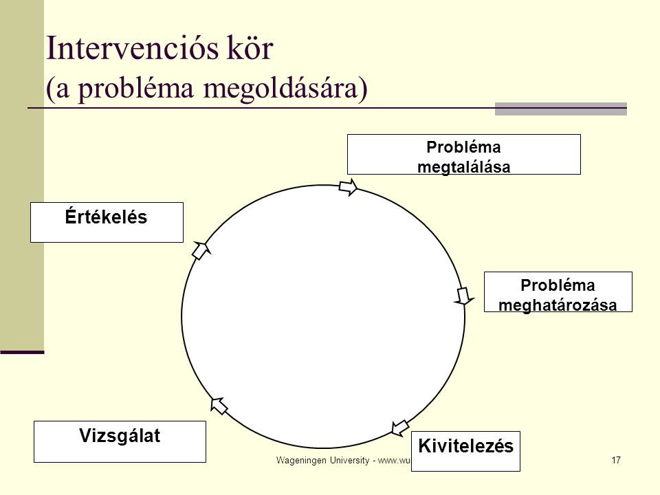 Intervenciós kör (a probléma megoldására)