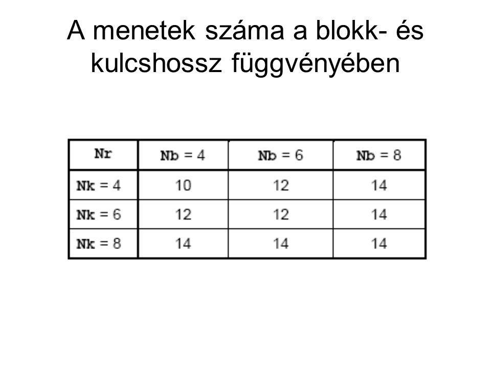 A menetek száma a blokk- és kulcshossz függvényében