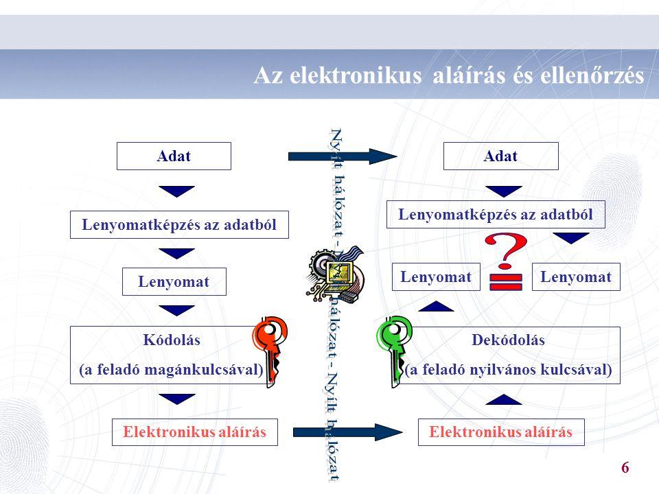 = Az elektronikus aláírás és ellenőrzés Adat Adat