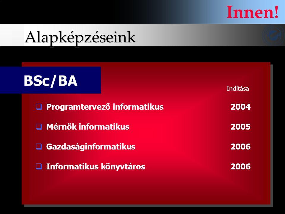 Innen! Alapképzéseink BSc/BA Programtervező informatikus 2004