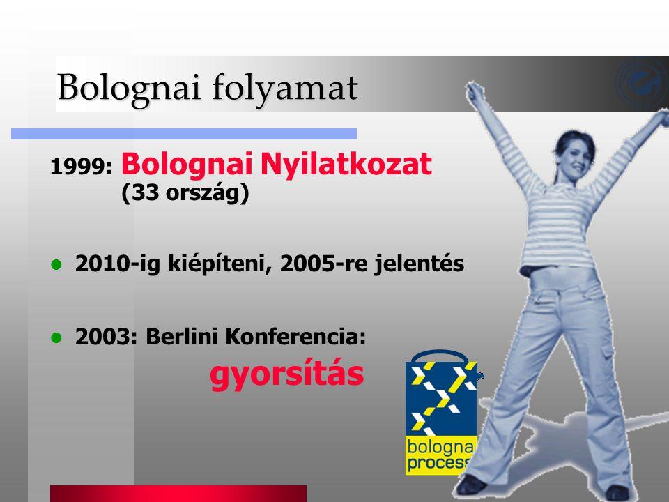 Bolognai folyamat 1999: Bolognai Nyilatkozat (33 ország)