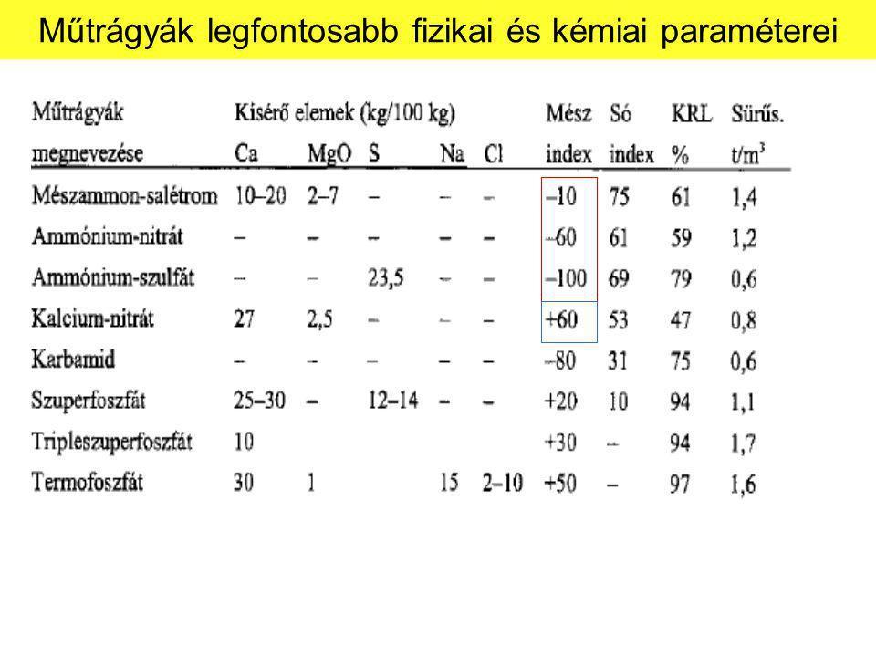 Műtrágyák legfontosabb fizikai és kémiai paraméterei
