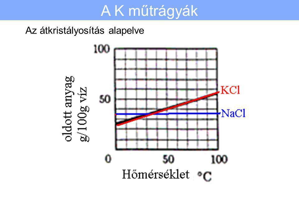 A K műtrágyák Az átkristályosítás alapelve 77