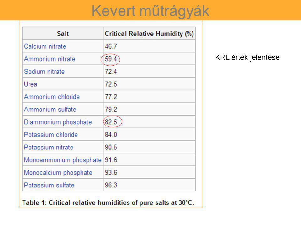 Kevert műtrágyák KRL érték jelentése 83