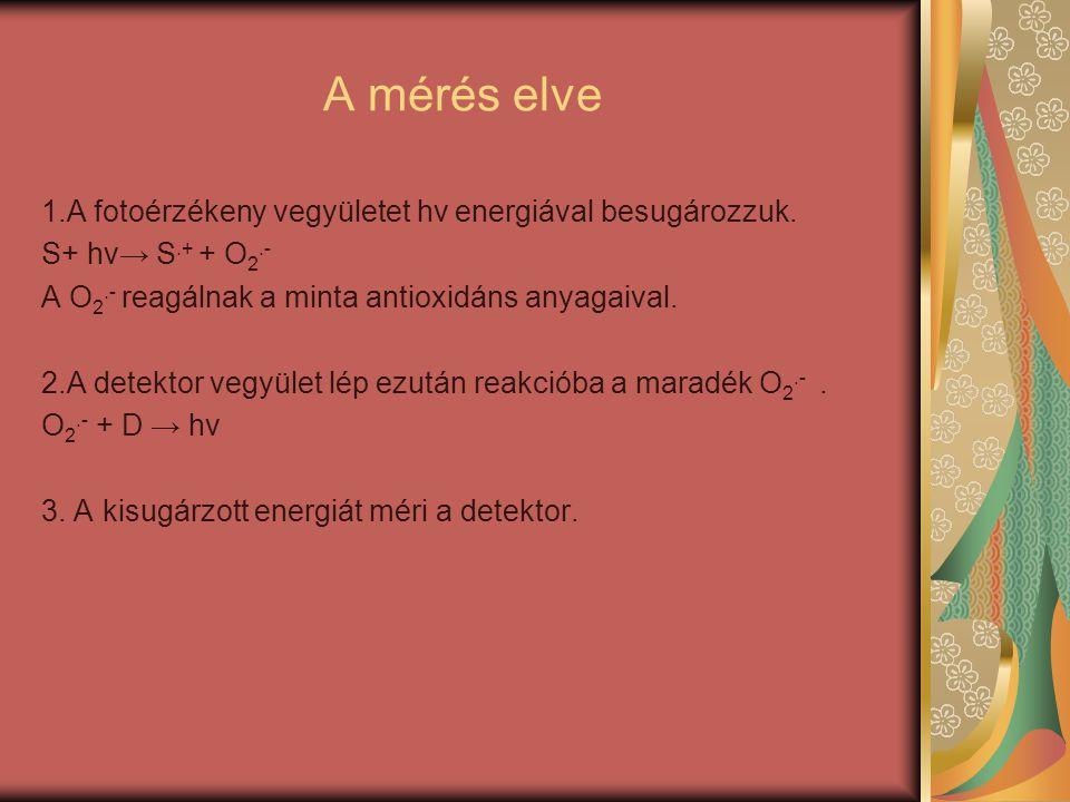 A mérés elve 1.A fotoérzékeny vegyületet hν energiával besugározzuk.