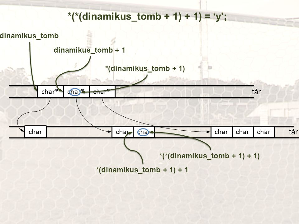 *(*(dinamikus_tomb + 1) + 1) = 'y';