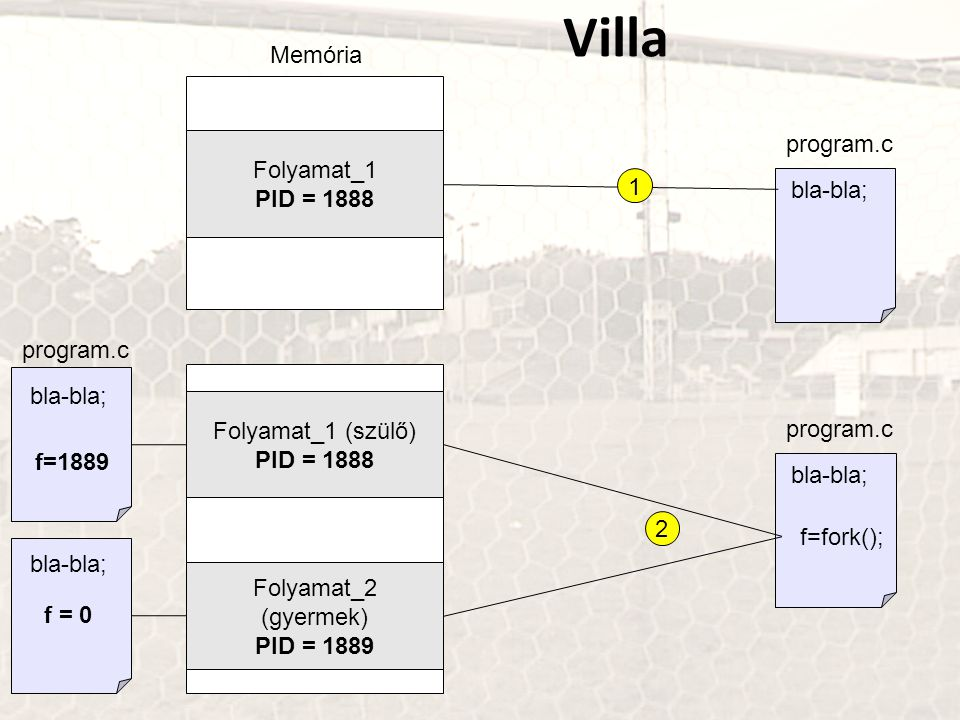 Villa Memória program.c Folyamat_1 PID = 1888 bla-bla; 1 program.c