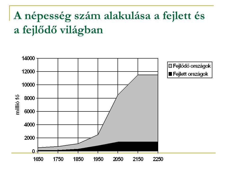 A népesség szám alakulása a fejlett és a fejlődő világban