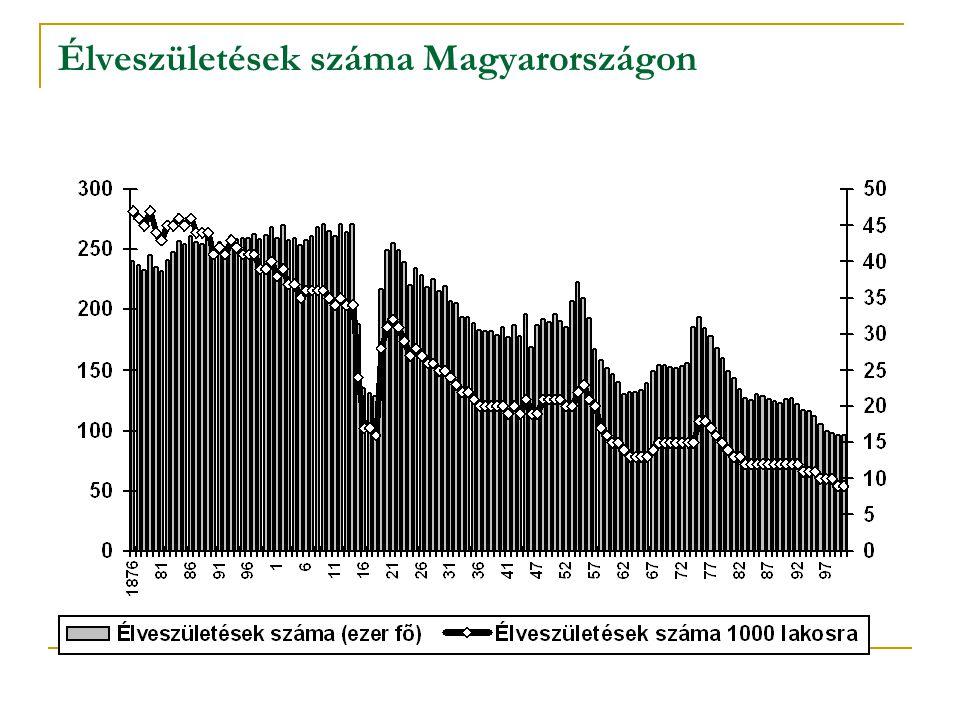 Élveszületések száma Magyarországon