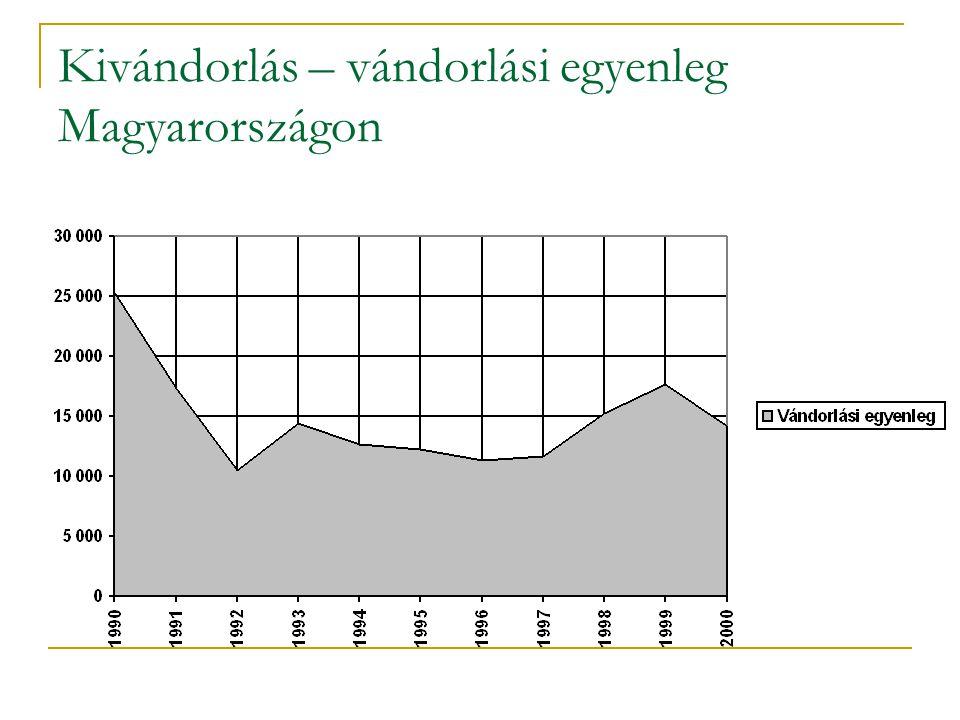Kivándorlás – vándorlási egyenleg Magyarországon