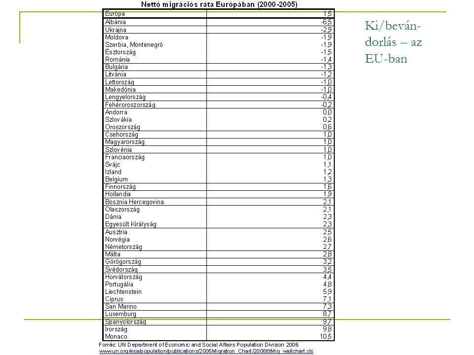 Ki/beván-dorlás – az EU-ban