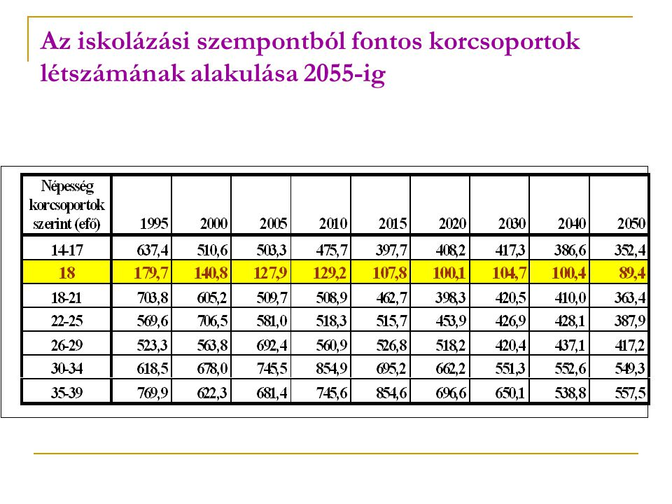 Az iskolázási szempontból fontos korcsoportok létszámának alakulása 2055-ig