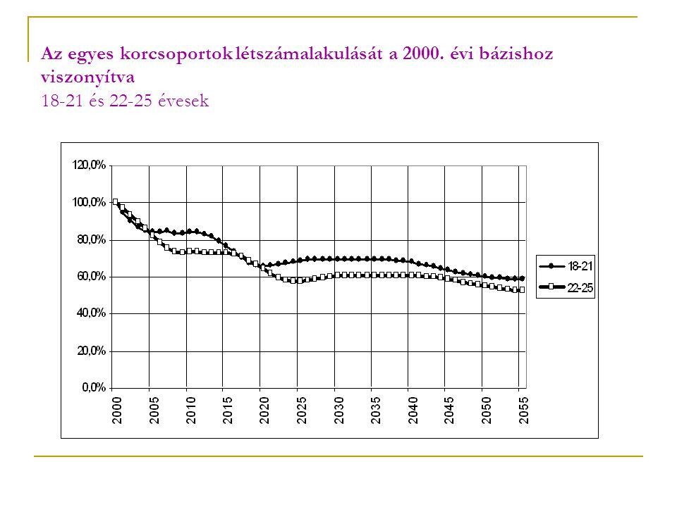 Az egyes korcsoportok létszámalakulását a 2000