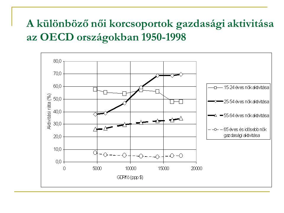 A különböző női korcsoportok gazdasági aktivitása az OECD országokban 1950-1998
