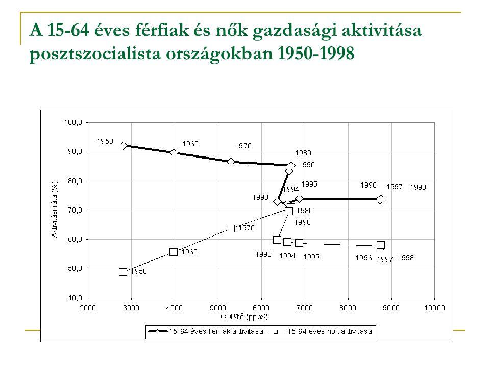 A 15-64 éves férfiak és nők gazdasági aktivitása posztszocialista országokban 1950-1998