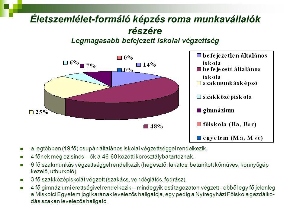 Életszemlélet-formáló képzés roma munkavállalók részére Legmagasabb befejezett iskolai végzettség