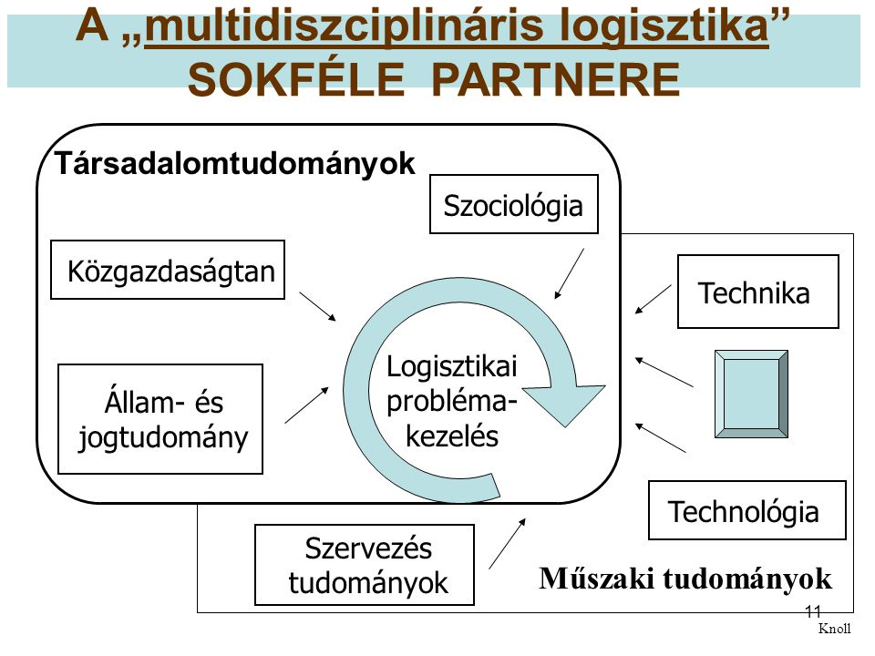 """A """"multidiszciplináris logisztika SOKFÉLE PARTNERE"""