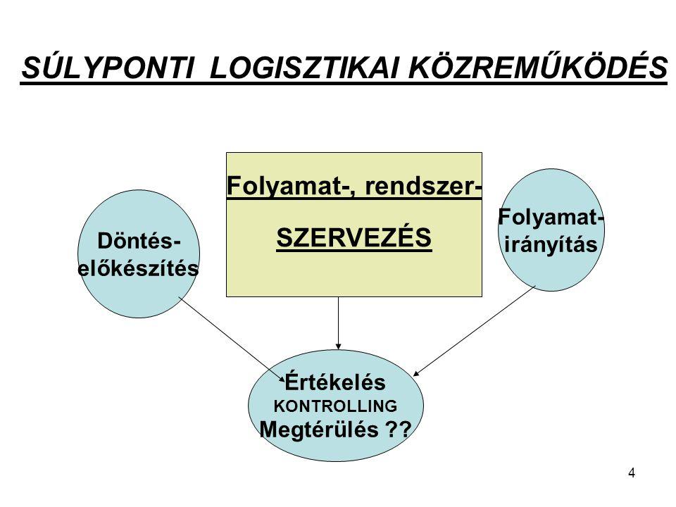 SÚLYPONTI LOGISZTIKAI KÖZREMŰKÖDÉS