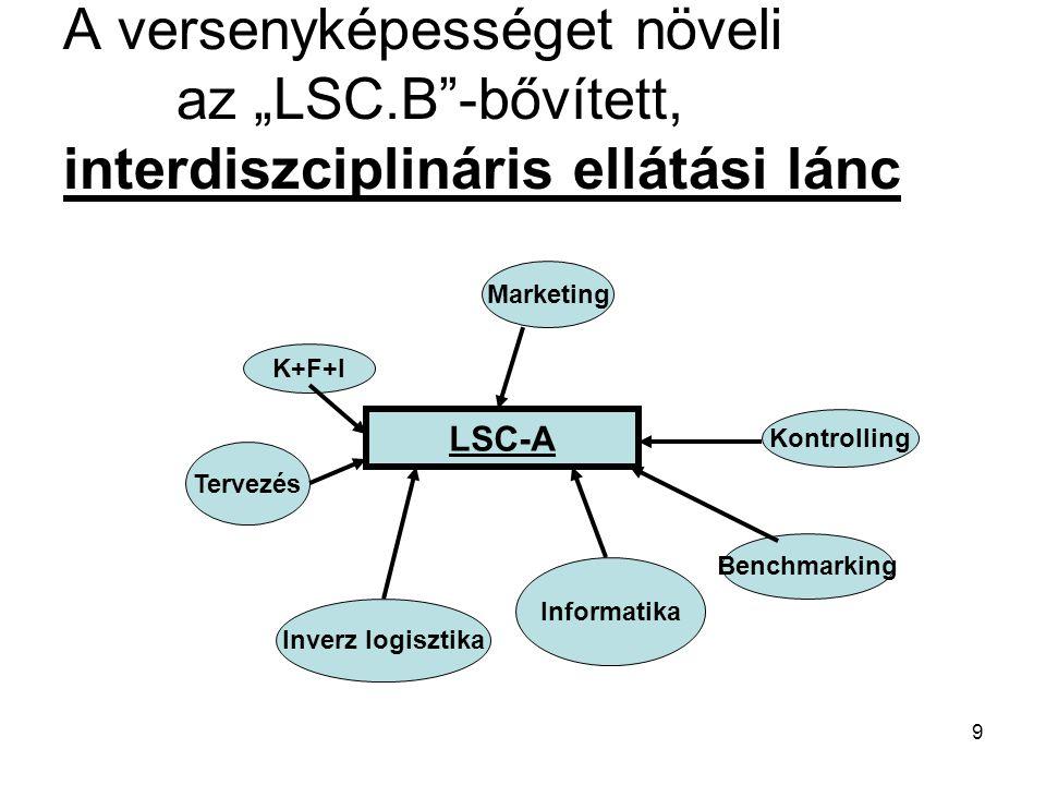 """A versenyképességet növeli az """"LSC"""