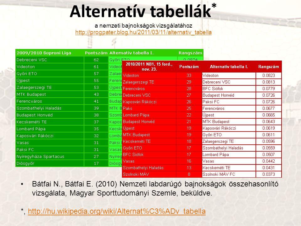 Alternatív tabellák* a nemzeti bajnokságok vizsgálatához http://progpater.blog.hu/2011/03/11/alternativ_tabella