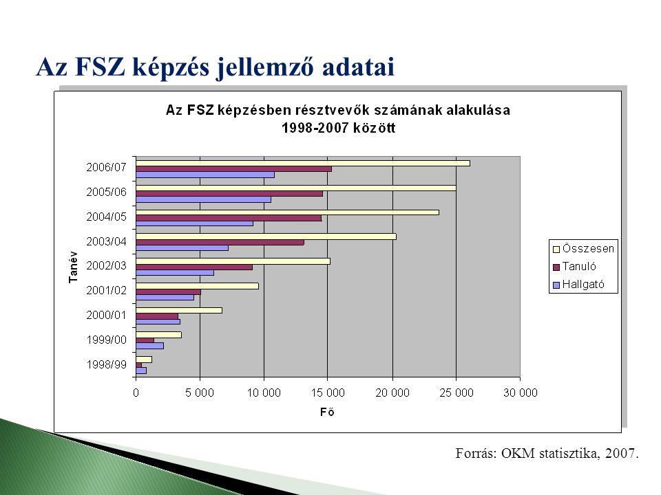 Az FSZ képzés jellemző adatai