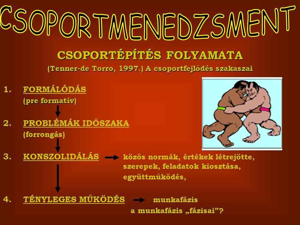 CSOPORTMENEDZSMENT CSOPORTÉPÍTÉS FOLYAMATA FORMÁLÓDÁS