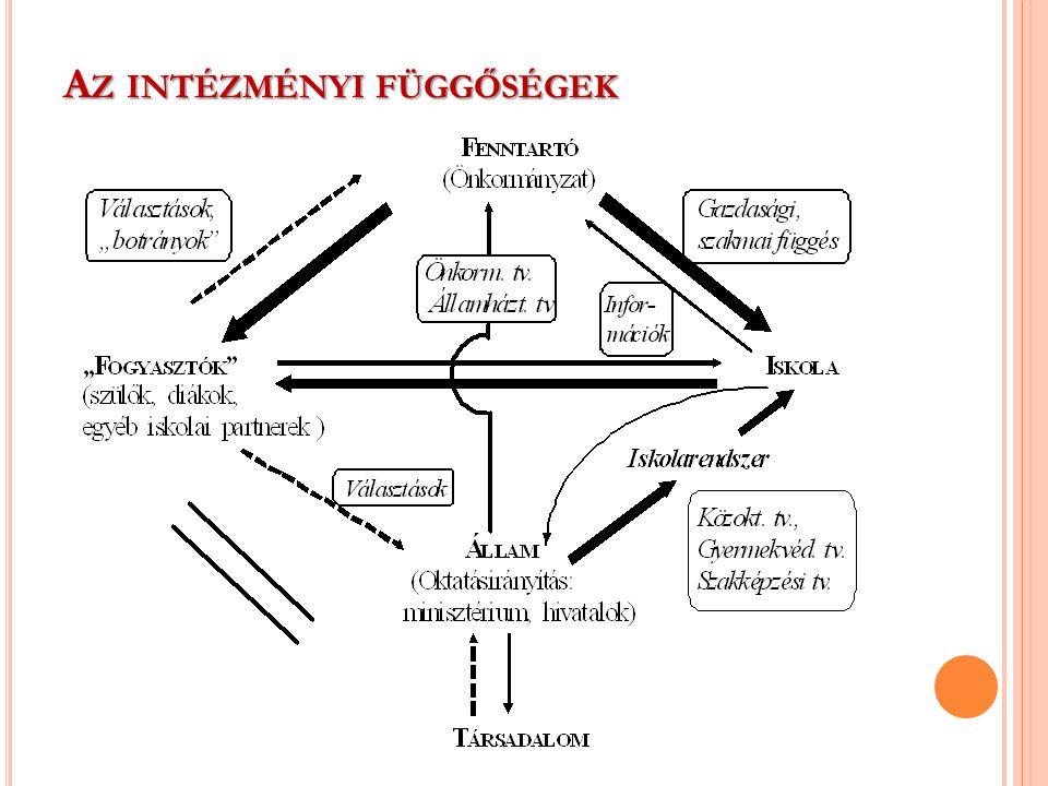 Az intézményi függőségek