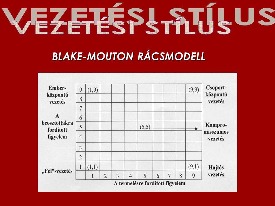 BLAKE-MOUTON RÁCSMODELL