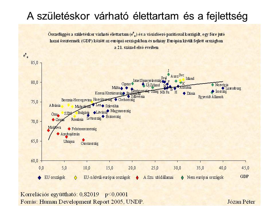 A születéskor várható élettartam és a fejlettség