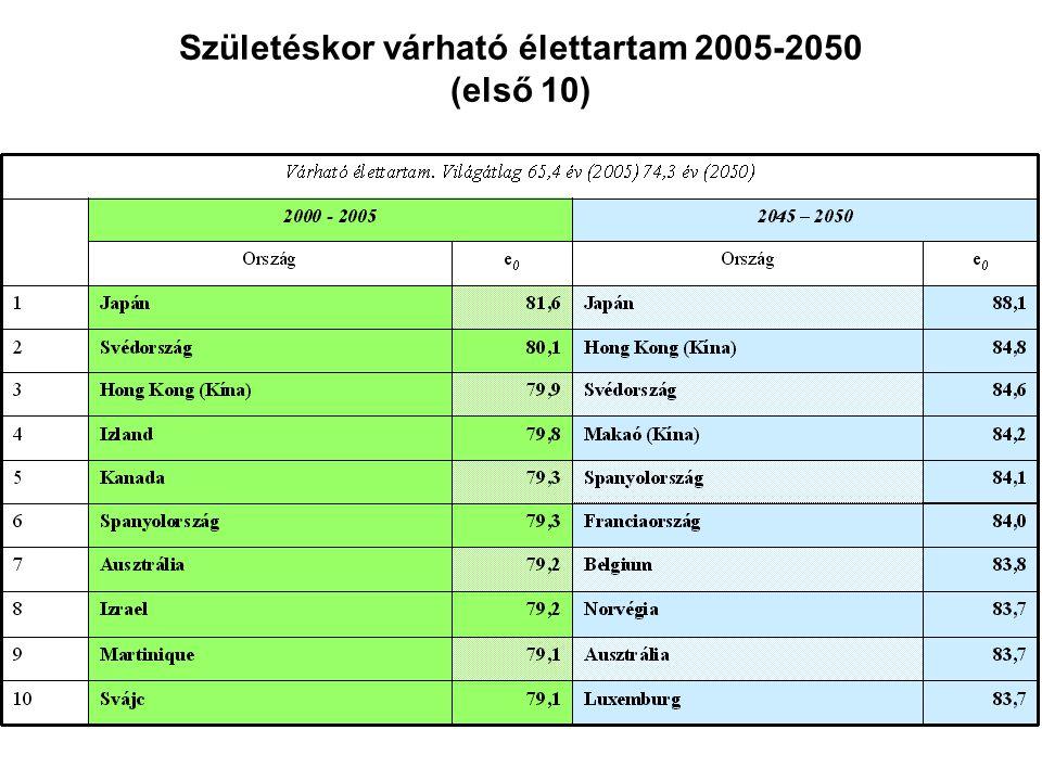 Születéskor várható élettartam 2005-2050 (első 10)