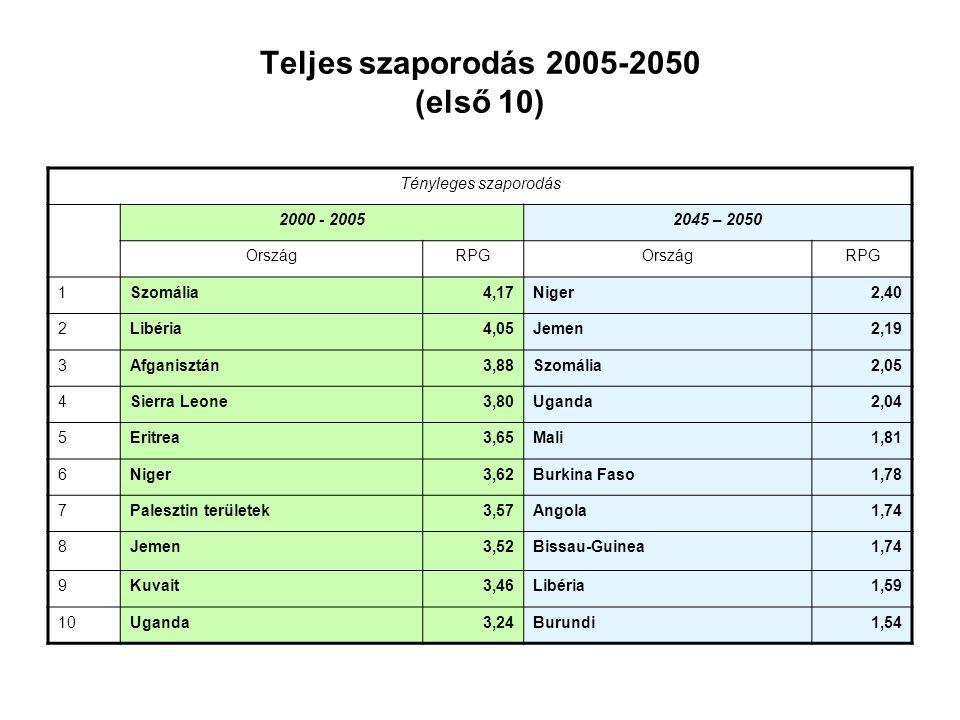 Teljes szaporodás 2005-2050 (első 10)