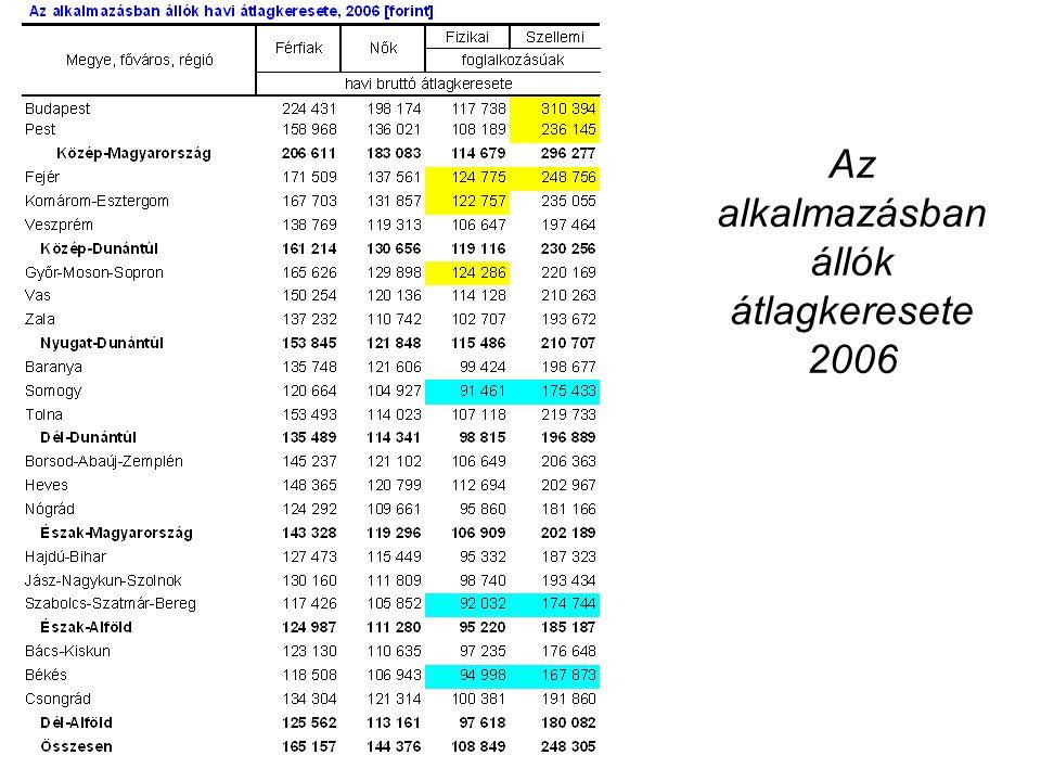 Az alkalmazásban állók átlagkeresete 2006