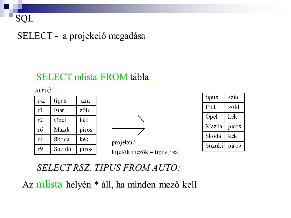 SQL SELECT - a projekció megadása.