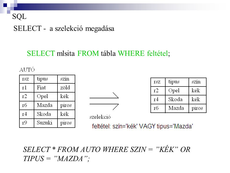SQL SELECT - a szelekció megadása. SELECT mlsita FROM tábla WHERE feltétel; SELECT * FROM AUTO WHERE SZIN = KÉK OR.