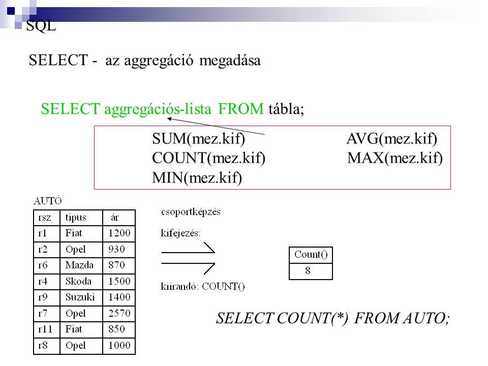 SQL SELECT - az aggregáció megadása. SELECT aggregációs-lista FROM tábla; SUM(mez.kif) AVG(mez.kif)