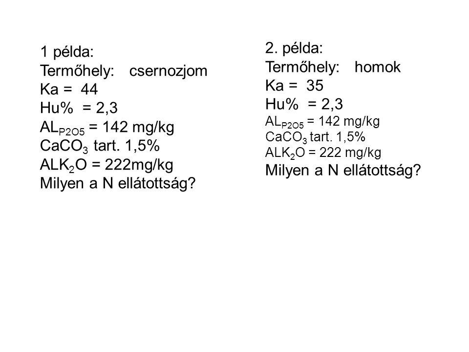 Termőhely: csernozjom Ka = 44 Hu% = 2,3 ALP2O5 = 142 mg/kg