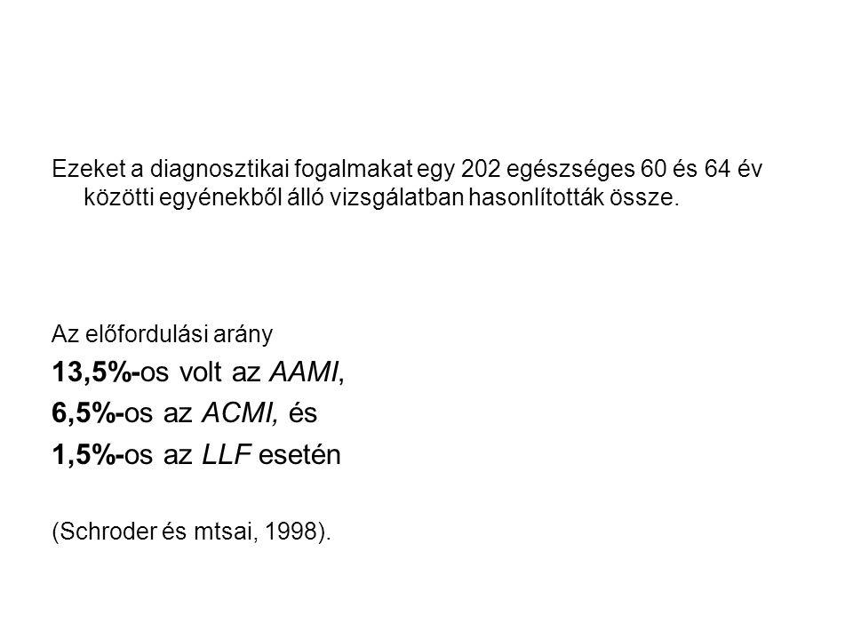 13,5%-os volt az AAMI, 6,5%-os az ACMI, és 1,5%-os az LLF esetén