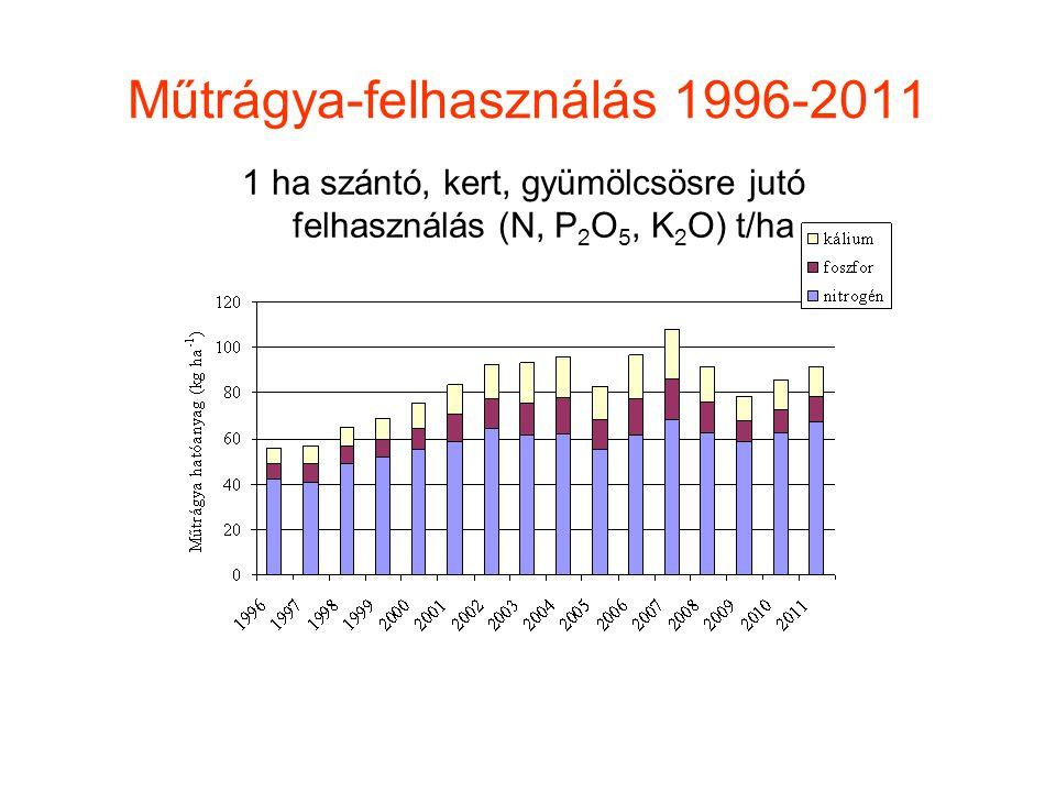 Műtrágya-felhasználás 1996-2011