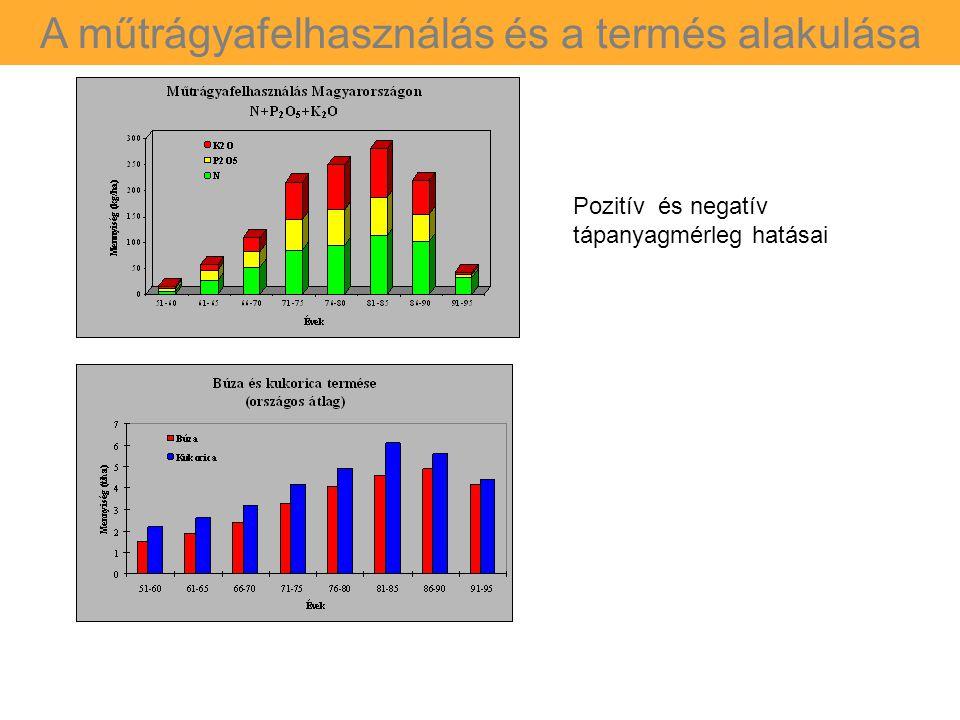 A műtrágyafelhasználás és a termés alakulása