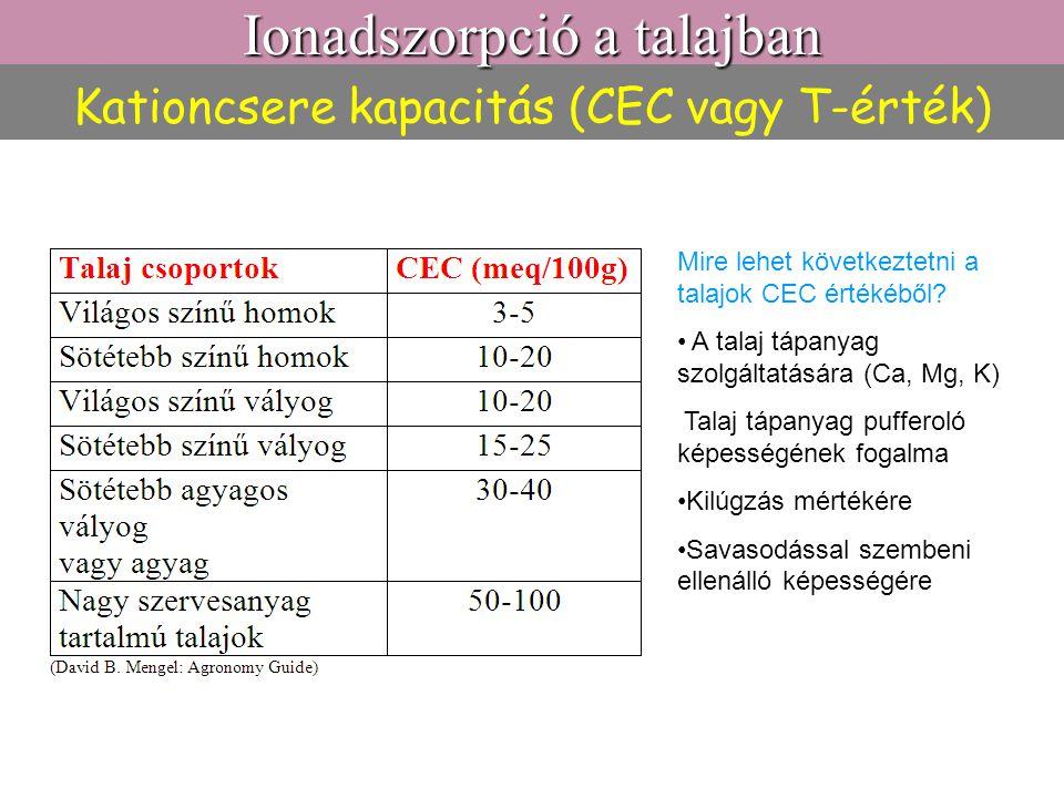 Kationcsere kapacitás (CEC vagy T-érték)