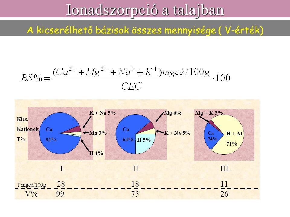 A kicserélhető bázisok összes mennyisége ( V-érték)