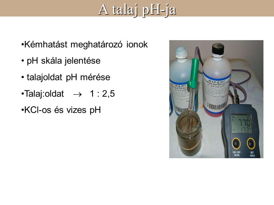 A talaj pH-ja Kémhatást meghatározó ionok pH skála jelentése