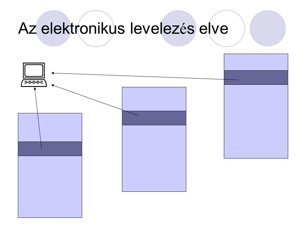 Az elektronikus levelezés elve